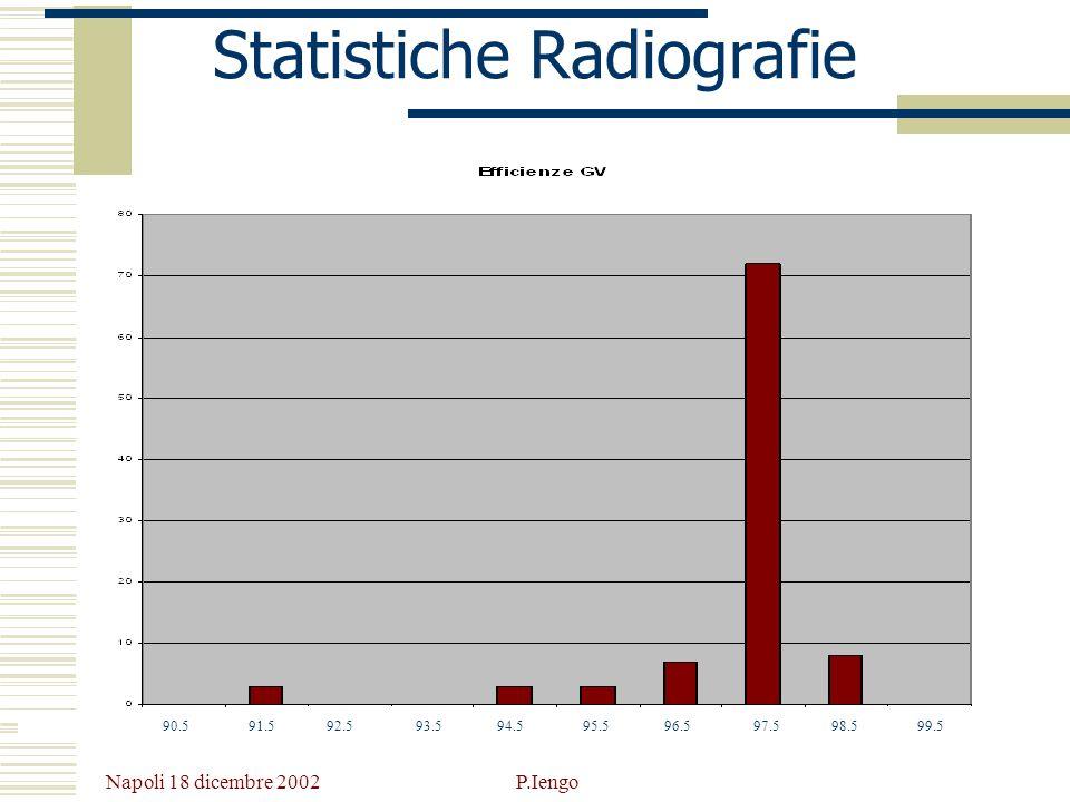 Statistiche Radiografie