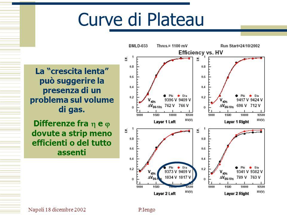 Curve di Plateau La crescita lenta può suggerire la presenza di un problema sul volume di gas.