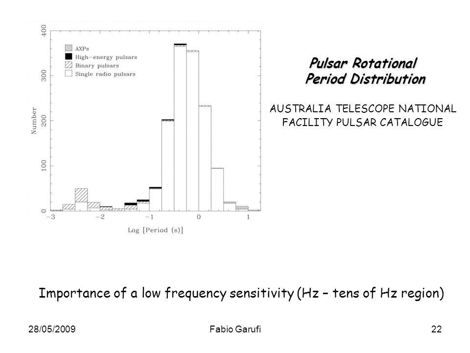 Pulsar Rotational Period Distribution