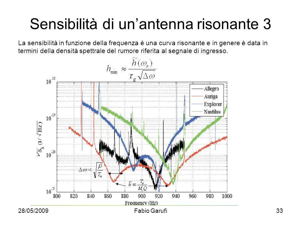 Sensibilità di un'antenna risonante 3