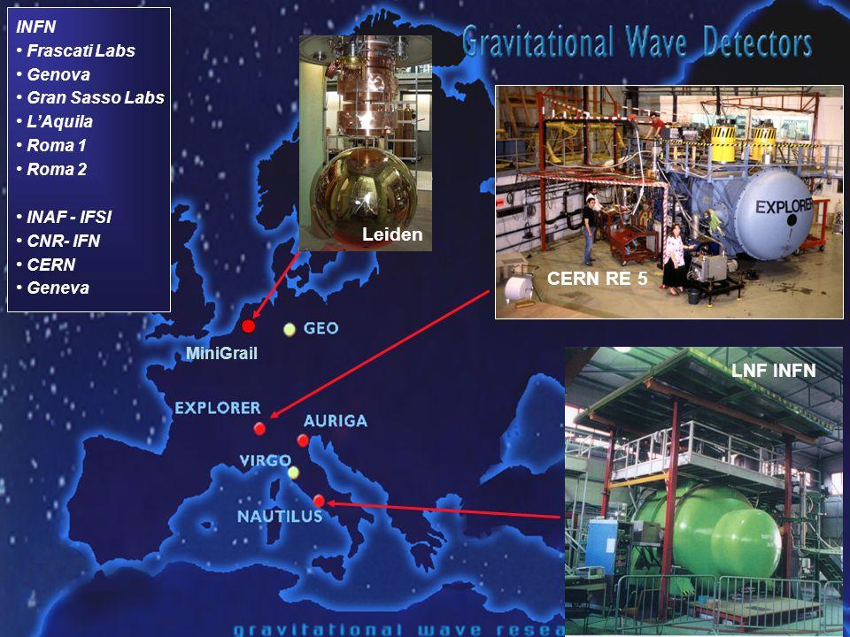 Leiden CERN RE 5 LNF INFN INFN Frascati Labs Genova Gran Sasso Labs