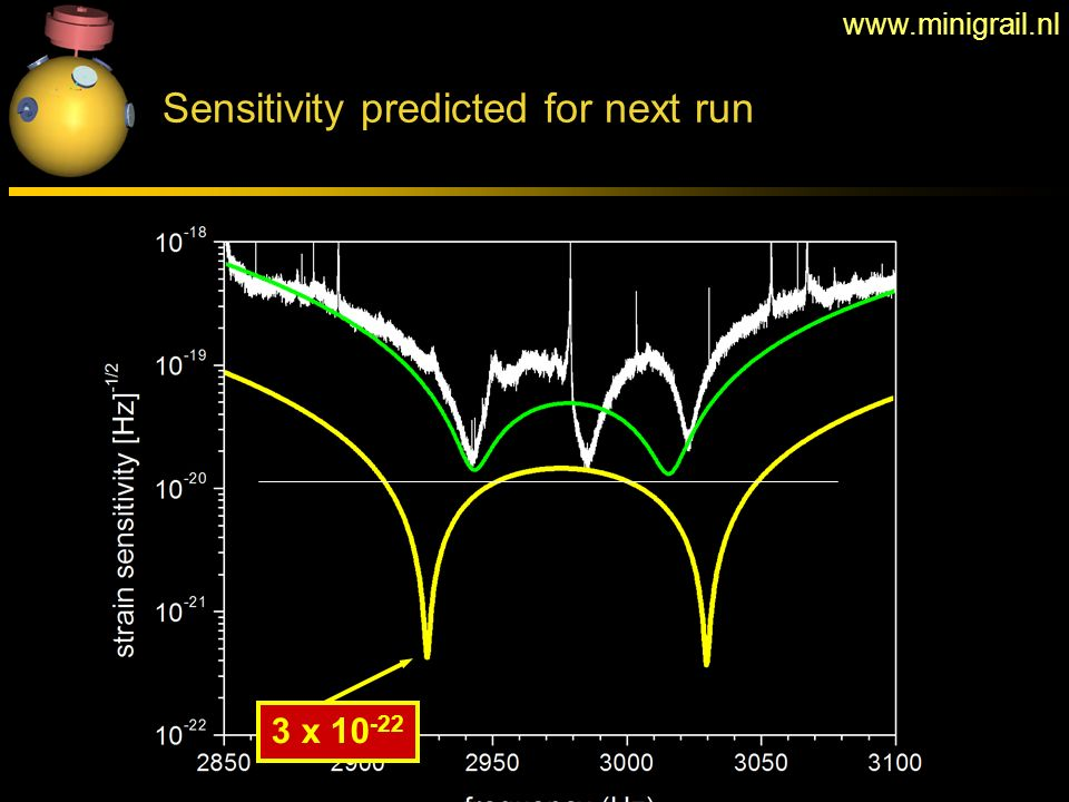 Sensitivity predicted for next run