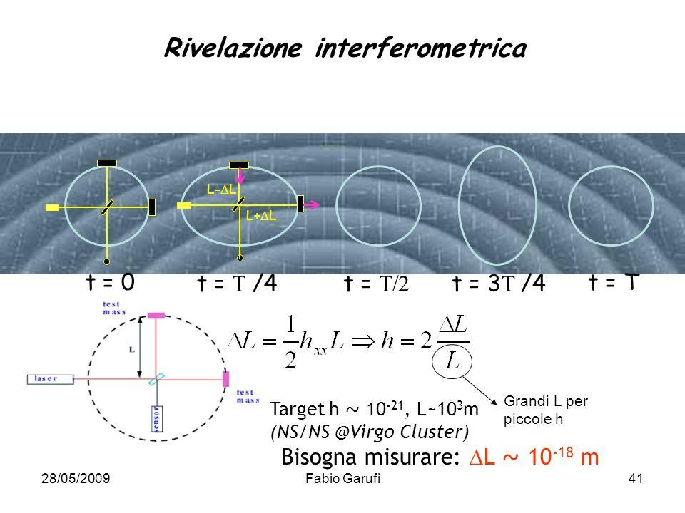 Rivelazione interferometrica