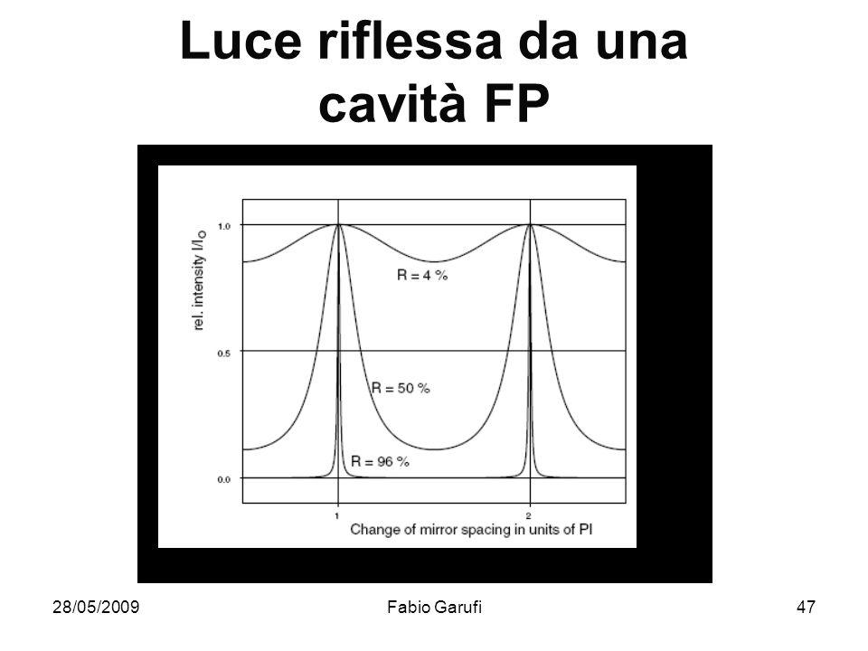 Luce riflessa da una cavità FP