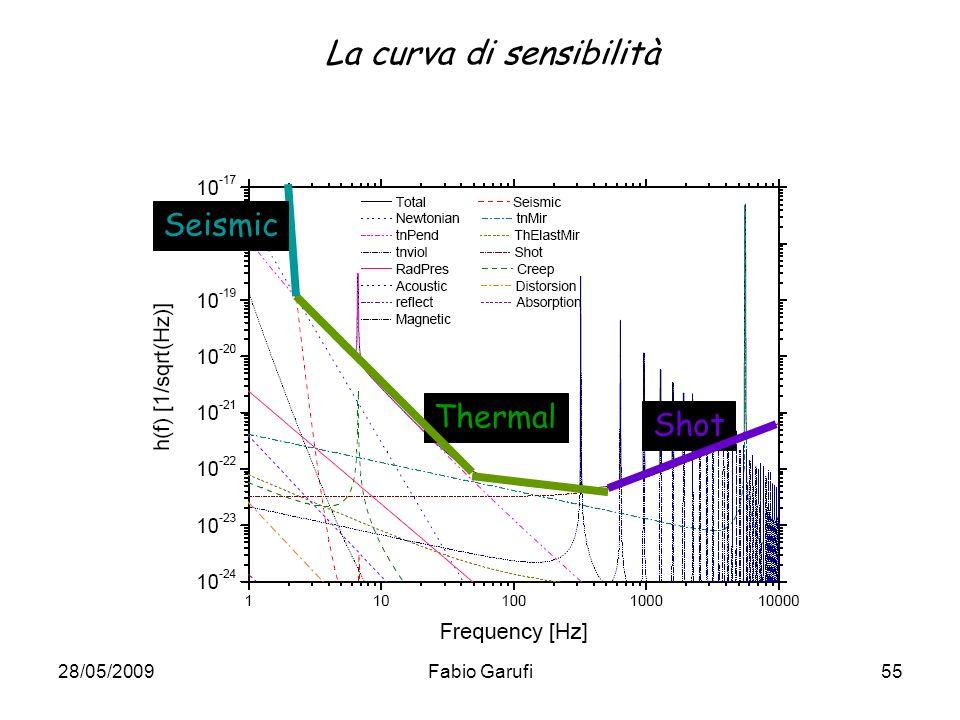 La curva di sensibilità