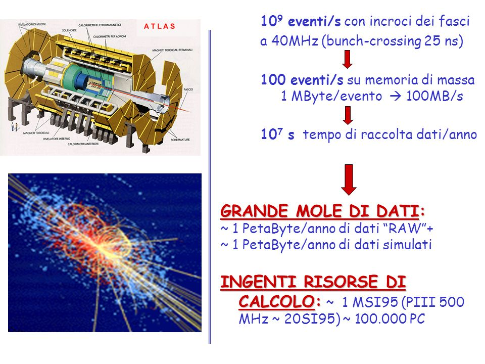 109 eventi/s con incroci dei fasci