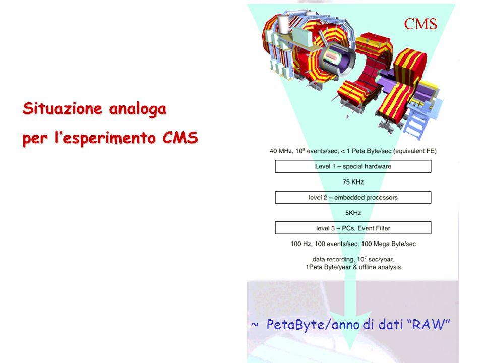 CMS Situazione analoga per l'esperimento CMS