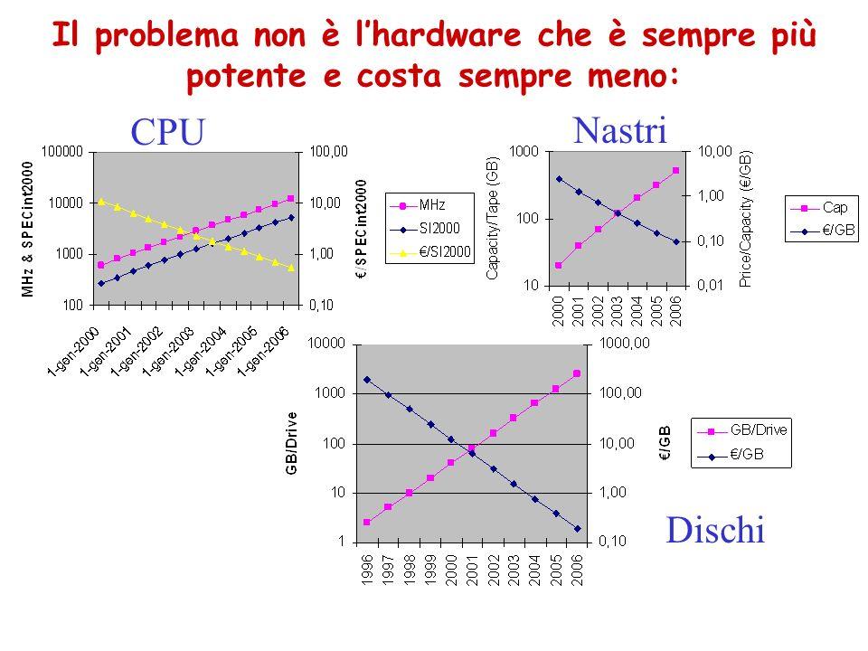 Il problema non è l'hardware che è sempre più potente e costa sempre meno: