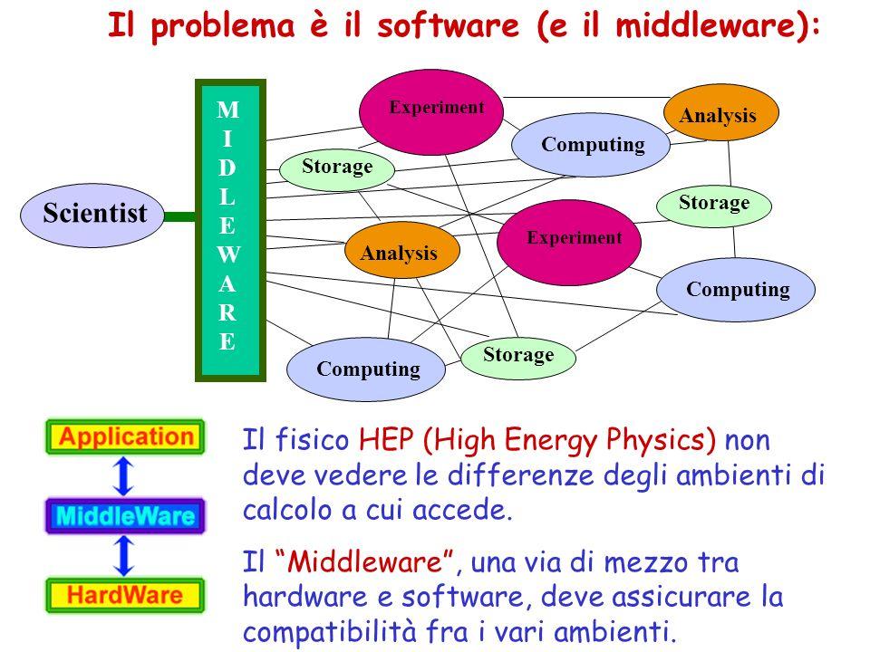 Il problema è il software (e il middleware):