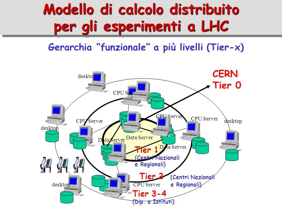 Modello di calcolo distribuito per gli esperimenti a LHC