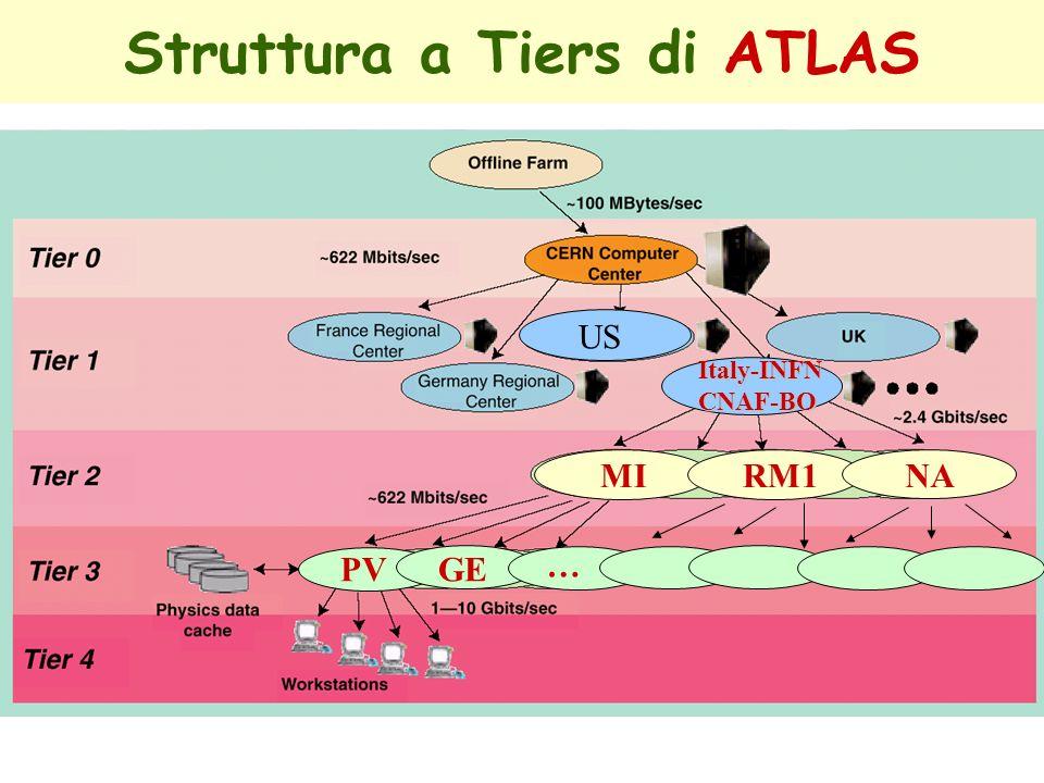 Struttura a Tiers di ATLAS