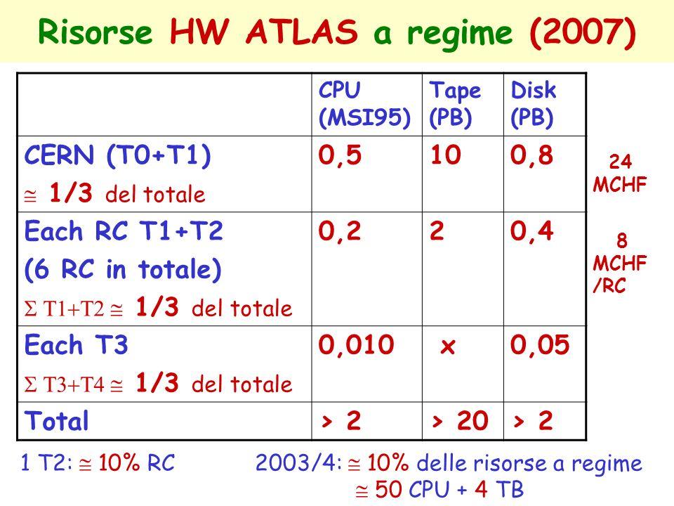 Risorse HW ATLAS a regime (2007)