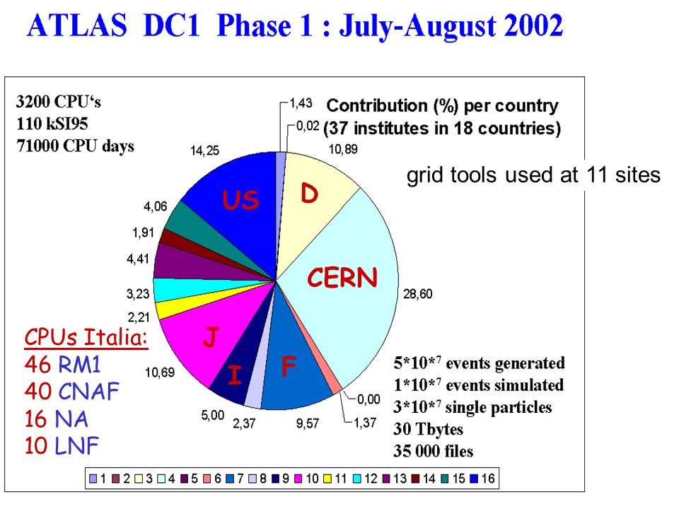 D US CERN J F I grid tools used at 11 sites CPUs Italia: 46 RM1