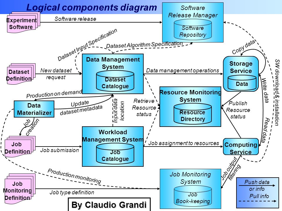 Logical components diagram