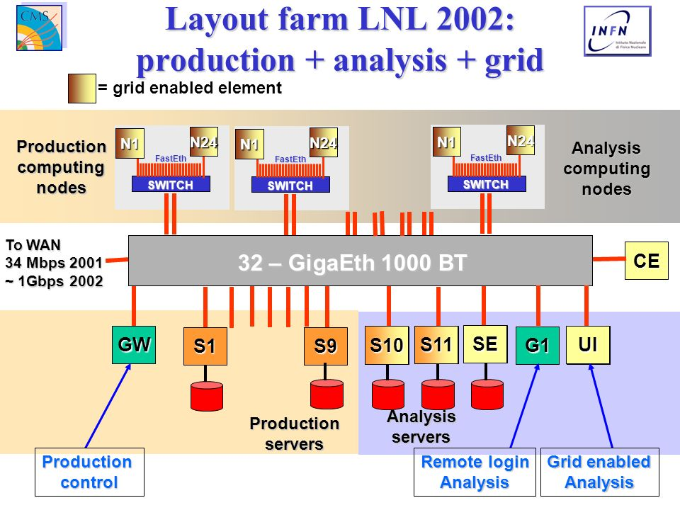 Layout farm LNL 2002: production + analysis + grid