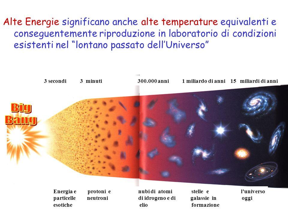 Alte Energie significano anche alte temperature equivalenti e conseguentemente riproduzione in laboratorio di condizioni esistenti nel lontano passato dell'Universo