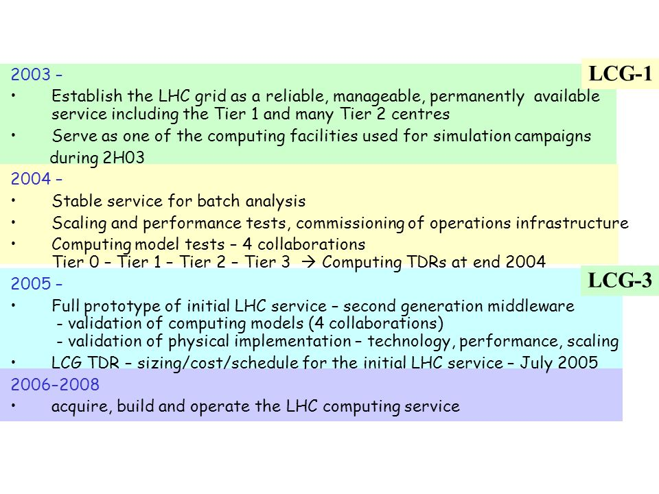 2003 – Establish the LHC grid as a reliable, manageable, permanently available service including the Tier 1 and many Tier 2 centres.