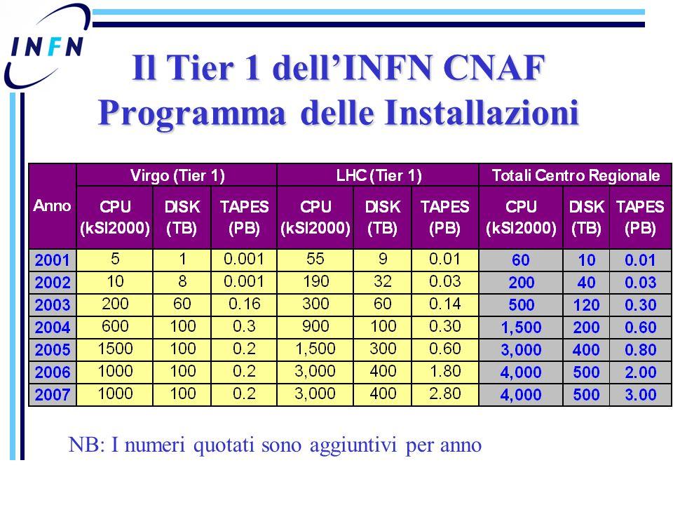 Il Tier 1 dell'INFN CNAF Programma delle Installazioni