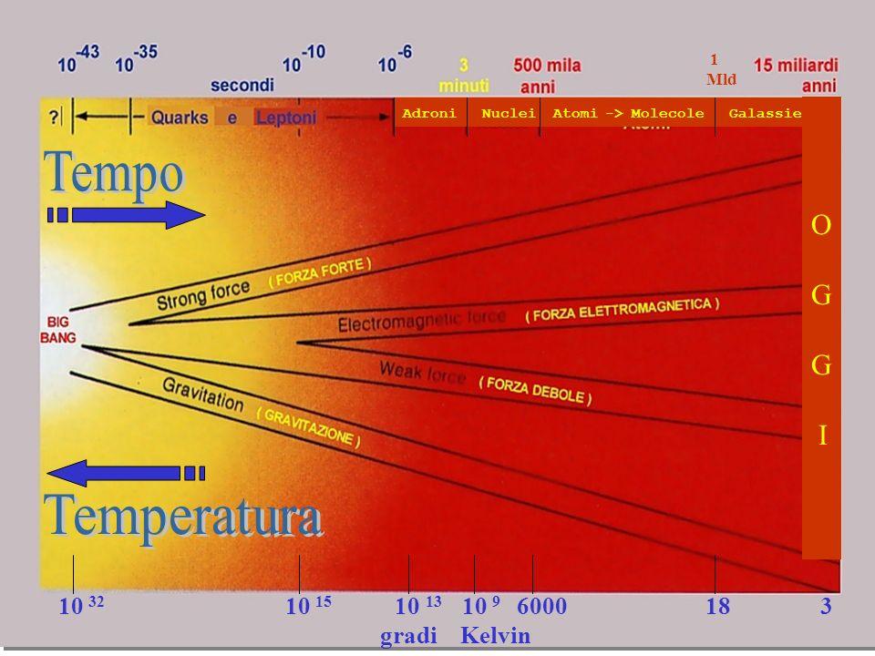 O G I Tempo Temperatura 10 32 10 15 10 13 10 9 6000 18 3 gradi Kelvin