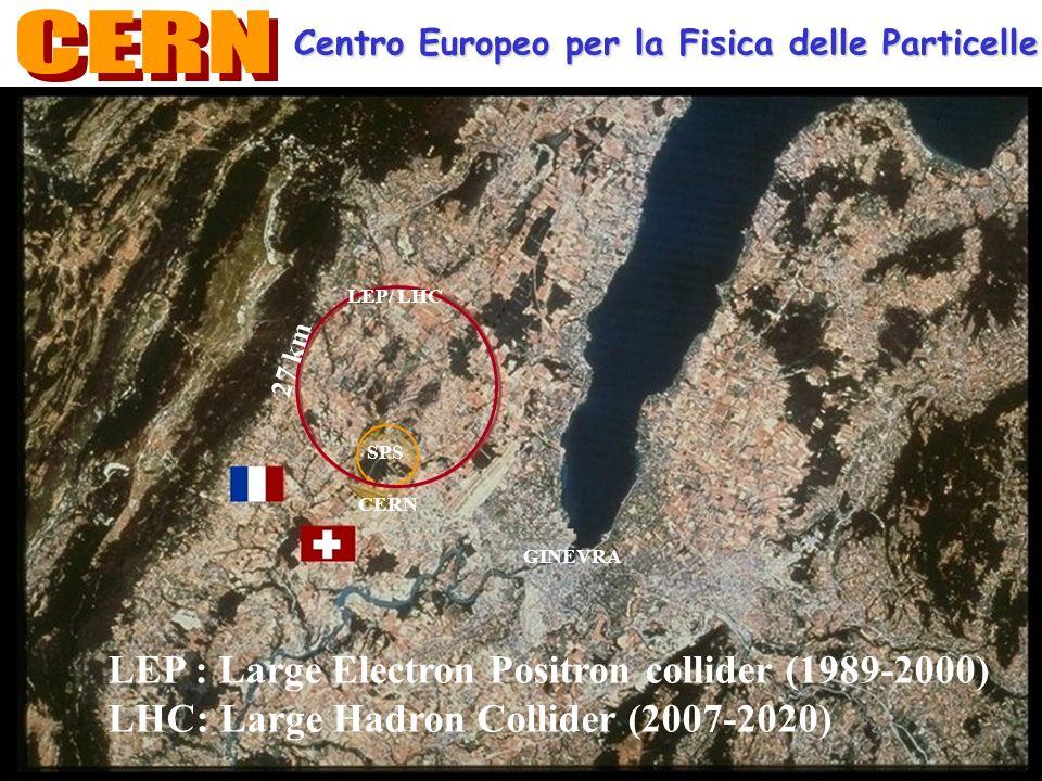 CERN LEP : Large Electron Positron collider (1989-2000)
