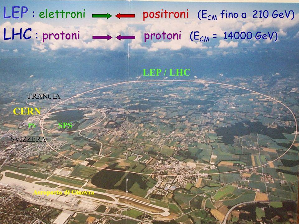 LEP : elettroni positroni (ECM fino a 210 GeV)