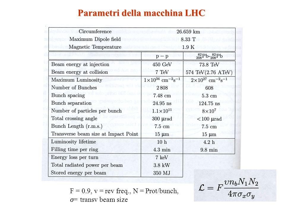 Parametri della macchina LHC