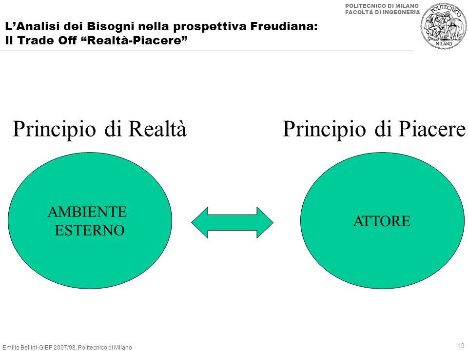 Principio di Realtà Principio di Piacere AMBIENTE ATTORE ESTERNO