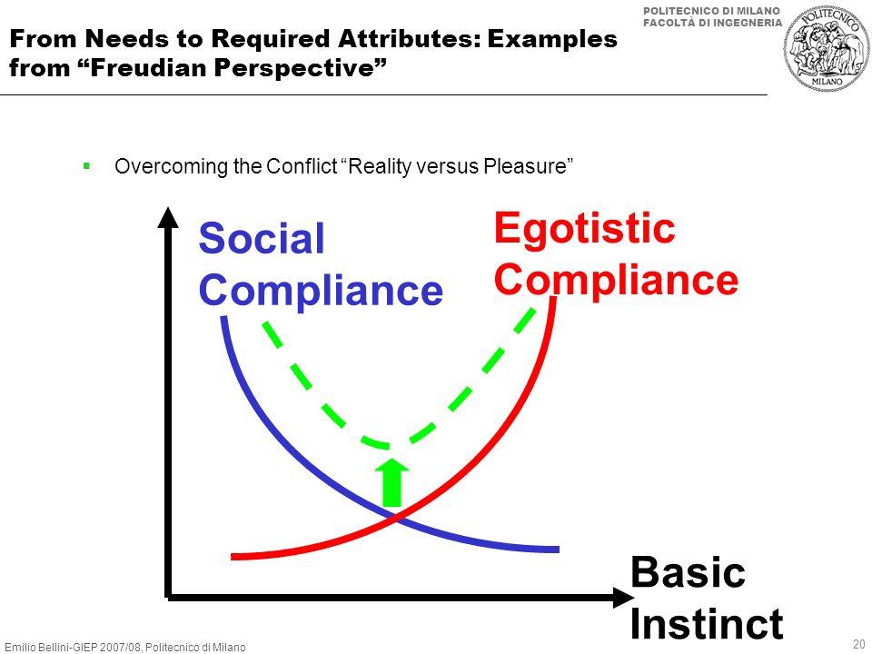 Egotistic Social Compliance Compliance Basic Instinct