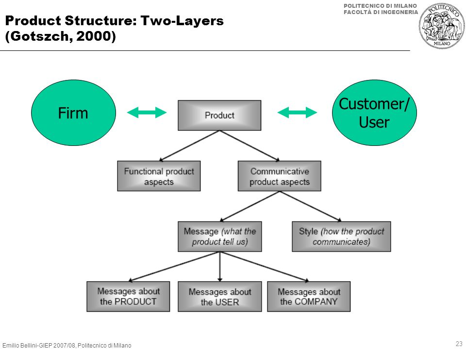 Product Structure: Two-Layers (Gotszch, 2000)