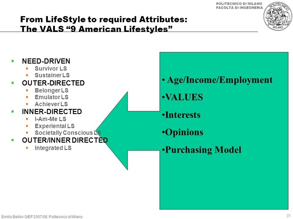 Age/Income/Employment VALUES Interests Opinions Purchasing Model