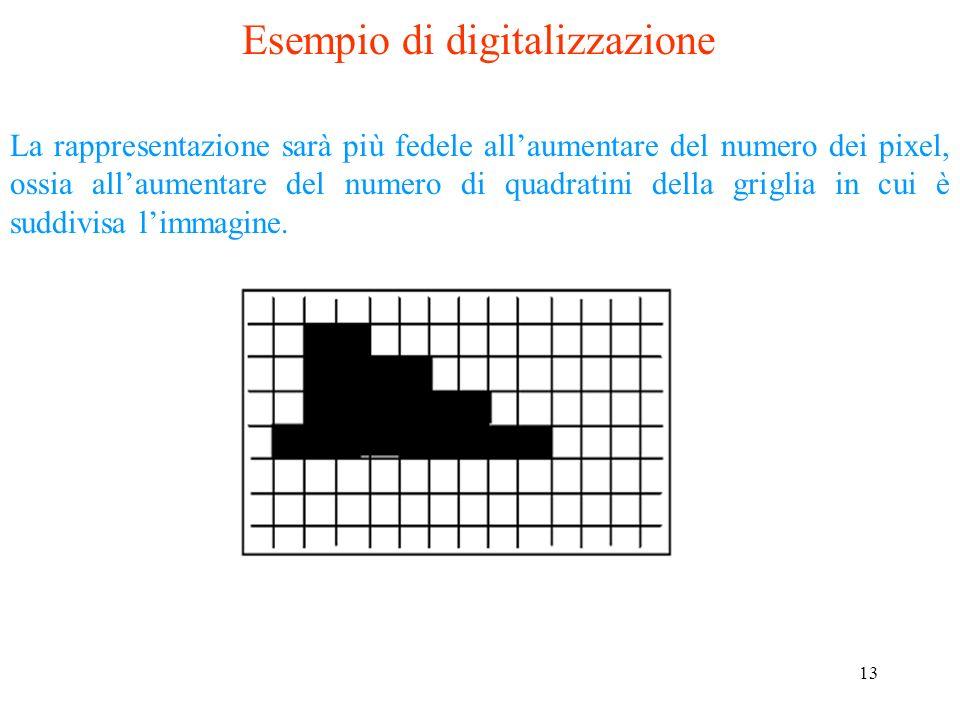 Esempio di digitalizzazione