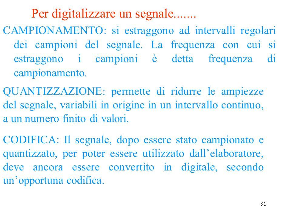 Per digitalizzare un segnale.......