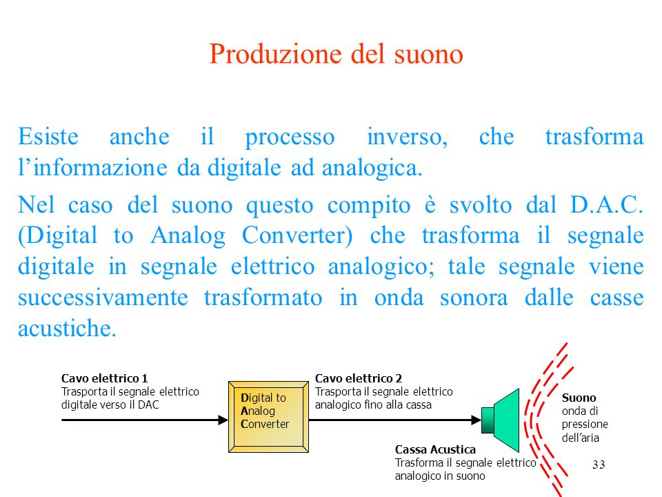 Produzione del suono Esiste anche il processo inverso, che trasforma l'informazione da digitale ad analogica.