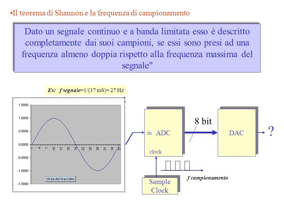 Il teorema di Shannon e la frequenza di campionamento