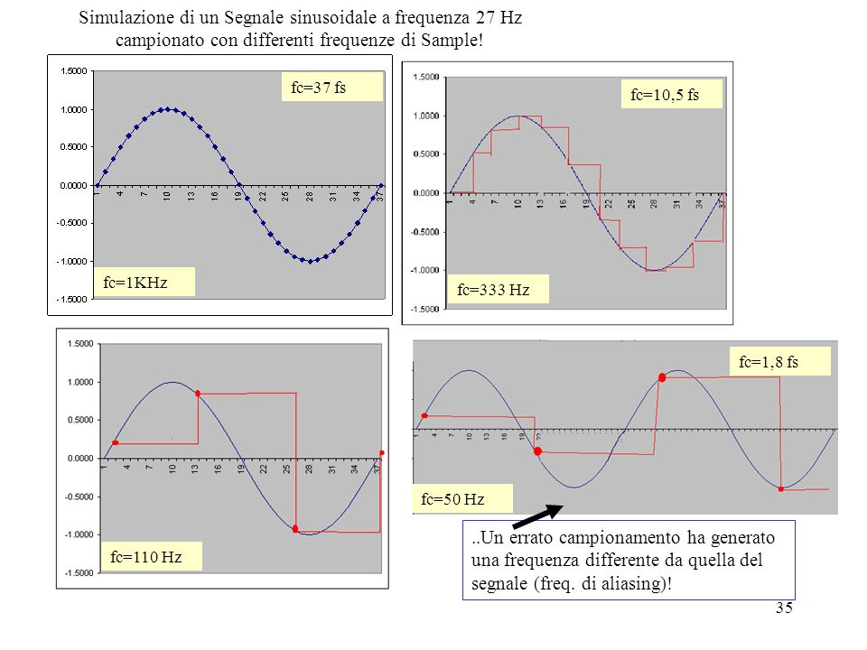Simulazione di un Segnale sinusoidale a frequenza 27 Hz campionato con differenti frequenze di Sample!