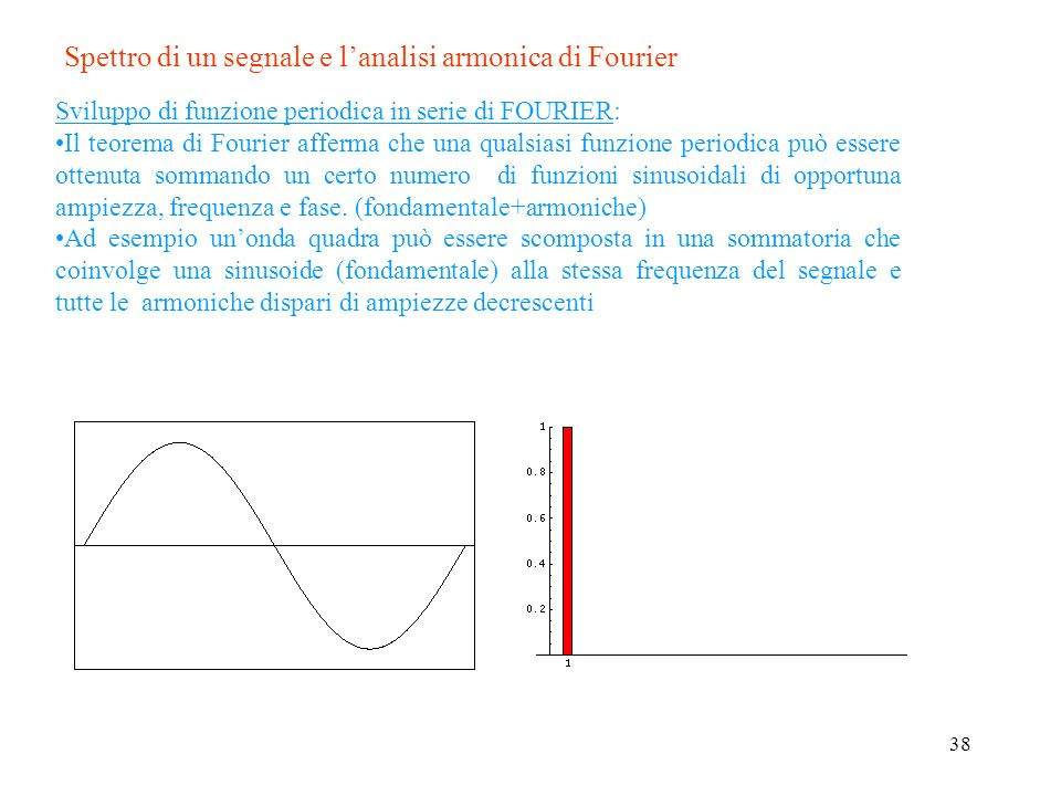 Spettro di un segnale e l'analisi armonica di Fourier