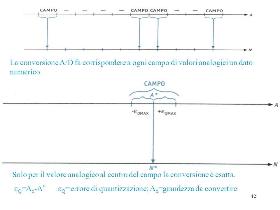 La conversione A/D fa corrispondere a ogni campo di valori analogici un dato numerico.
