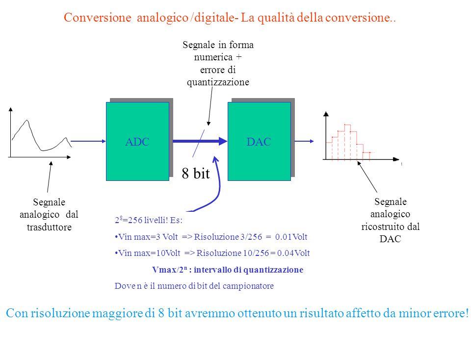 Vmax/2n : intervallo di quantizzazione