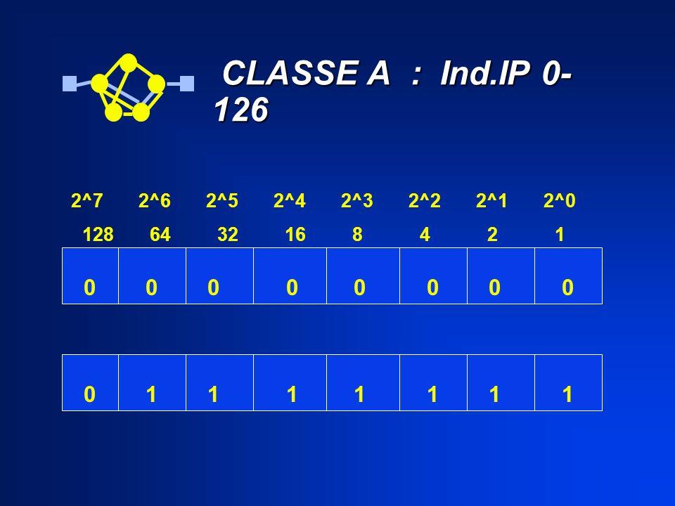CLASSE A : Ind.IP 0-126 1 1 1 1 1 1 1 2^7 2^6 2^5 2^4 2^3 2^2 2^1 2^0