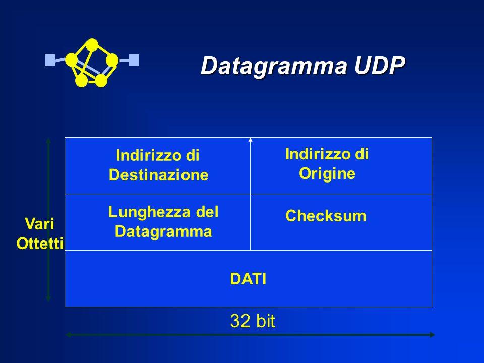 Datagramma UDP 32 bit Indirizzo di Indirizzo di Origine Destinazione