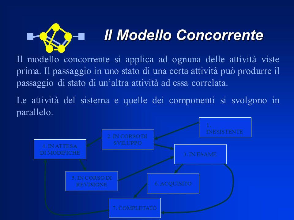Il Modello Concorrente