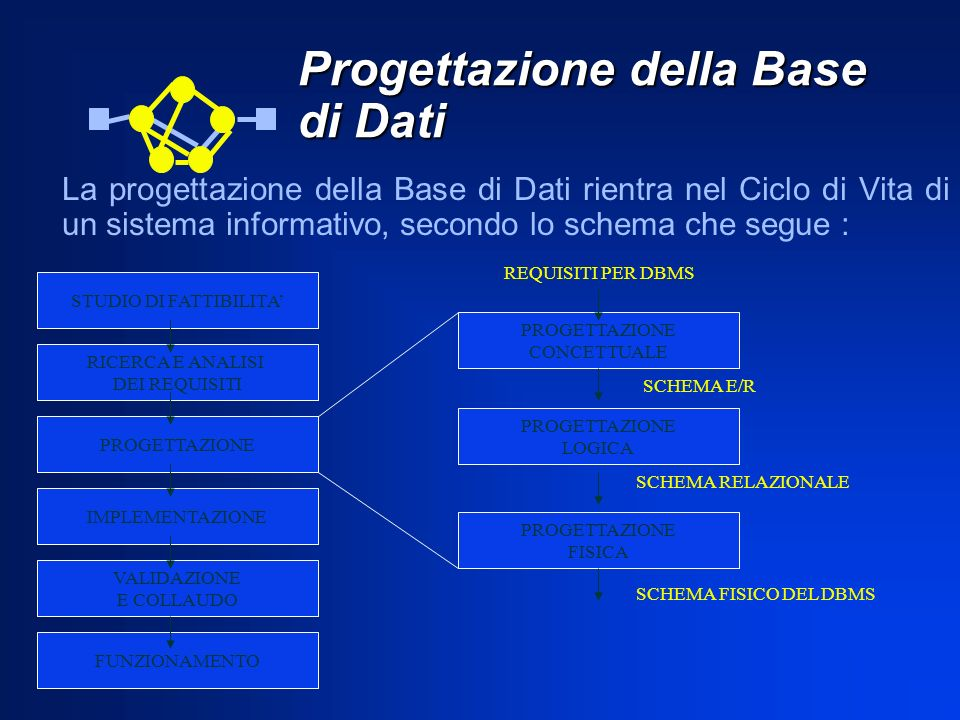 Progettazione della Base di Dati