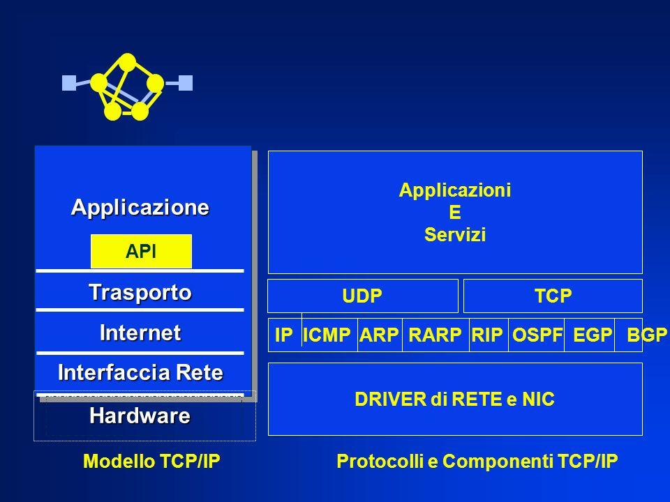 Protocolli e Componenti TCP/IP