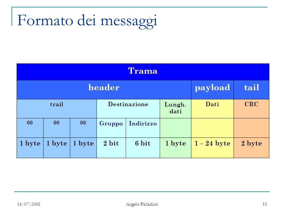 Formato dei messaggi Trama header payload tail 1 byte 2 bit 6 bit