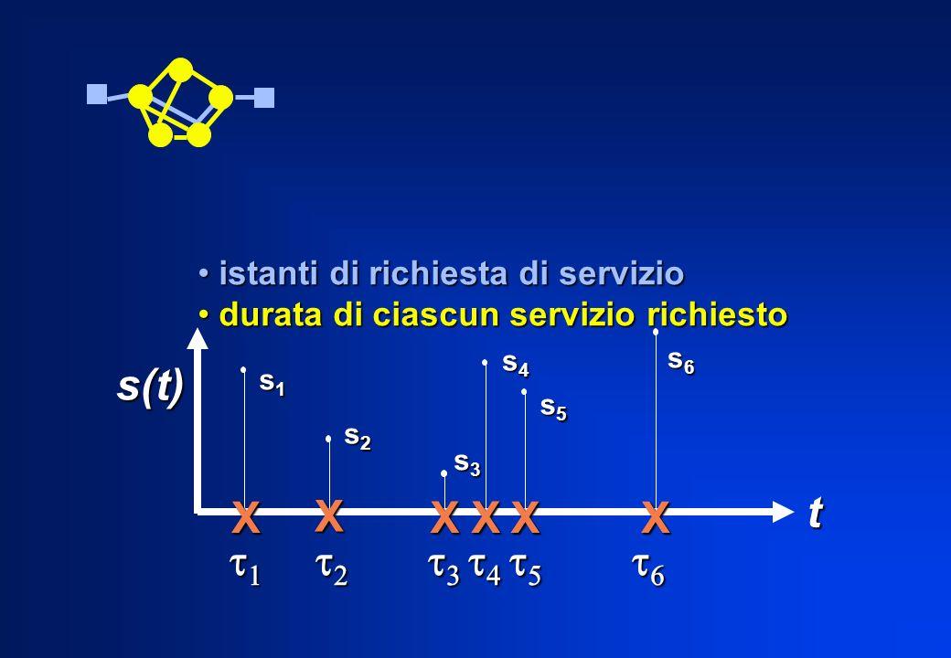 s(t) t X t1 t2 t3 t4 t5 t6 istanti di richiesta di servizio