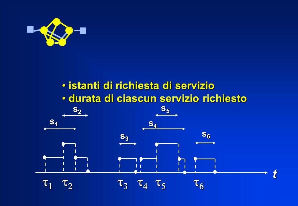 t1 t2 t3 t4 t5 t6 t istanti di richiesta di servizio