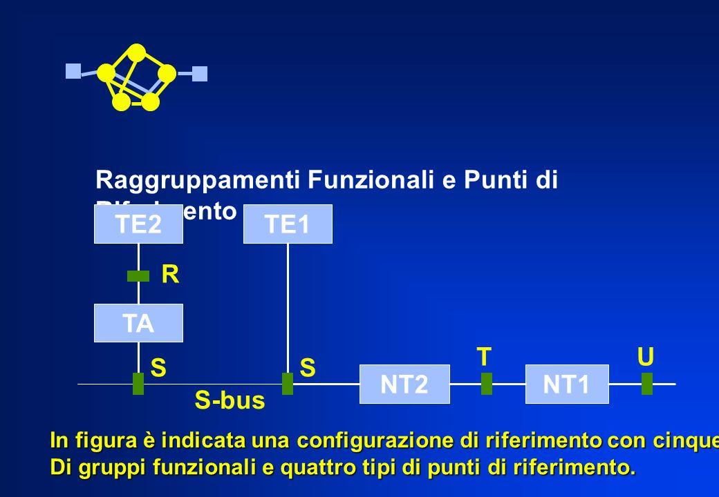 Raggruppamenti Funzionali e Punti di Riferimento