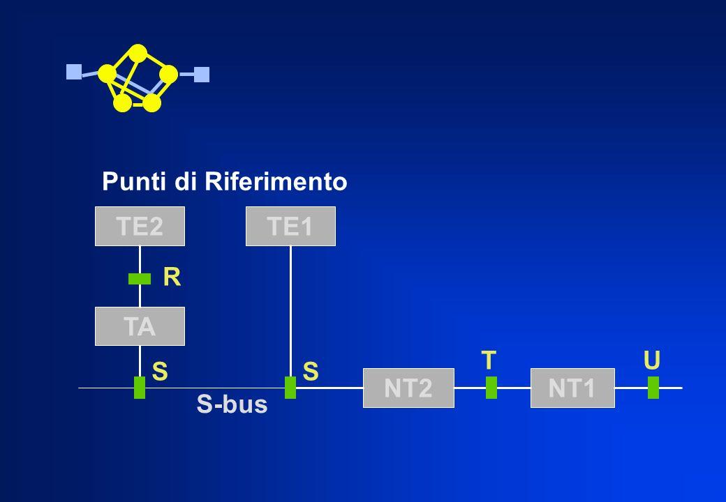 Punti di Riferimento TE2 TE1 R TA T U S S NT2 NT1 S-bus
