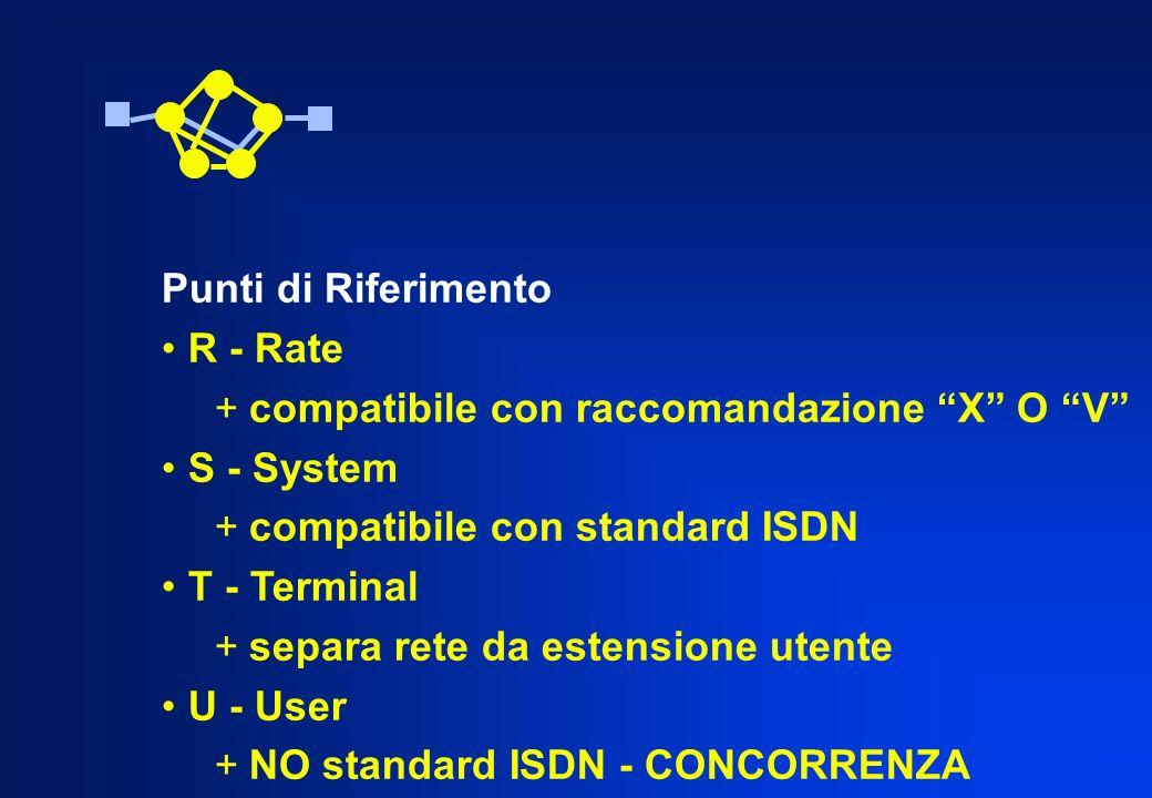 Punti di Riferimento R - Rate. compatibile con raccomandazione X O V S - System. compatibile con standard ISDN.