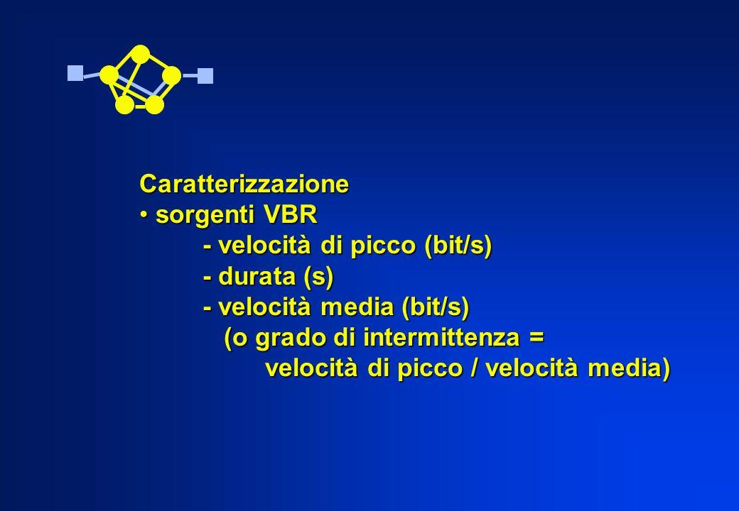Caratterizzazione sorgenti VBR. - velocità di picco (bit/s) - durata (s) - velocità media (bit/s)